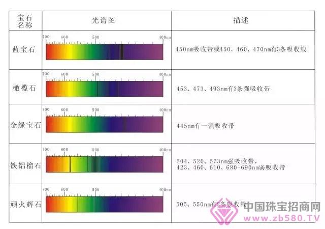 3.显钴谱的宝石 钴可使宝石呈现带红的靛蓝色,从不同的方向观察,含钴蓝色宝石在蓝色中可见红色闪光。钴是人造变石常用的致色元素。它的吸收光谱特征是黄色和橙色区有三条宽的吸收线,在红色和紫色区有灰色吸收带。 4.显锰谱的宝石 是菱锰矿、蔷薇辉石、粉红色电气石等粉红色宝石的致色因子。吸收光谱特征是在紫色和蓝色区有宽的吸收带。 5.