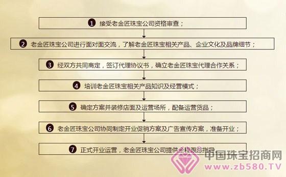 珠宝公司组织结构图