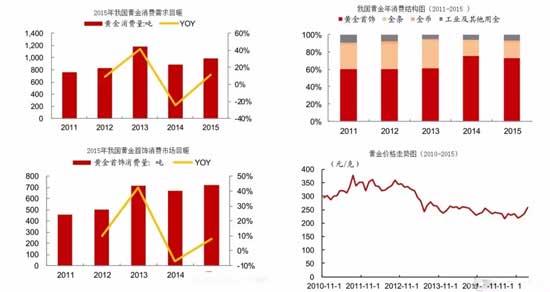 中国珠宝首饰市场行业分析和数据报告_中国珠