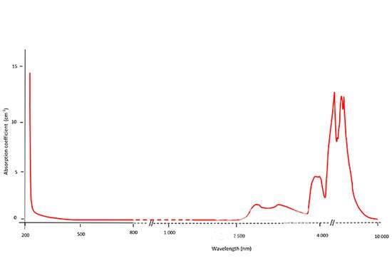 IIa型钻石的吸收频谱