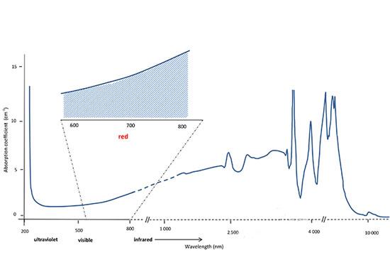 IIb型钻石的吸收频谱