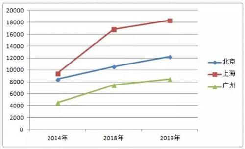 2014-2019年北上广结婚珠宝平均消费增长趋势