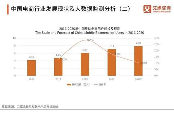中国电商行业发展现状及大数据监测分析
