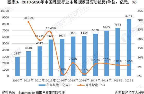 2010-2020年中国珠宝行业市场规模及变动趋势