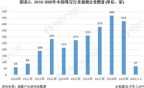 2010-2020年中国珠宝行业新增企业数量