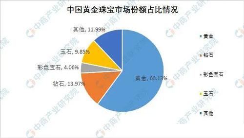 中国黄金珠宝市场份额占比情况