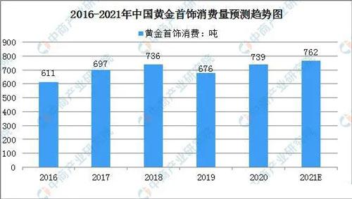 2016-2021年中国黄金首饰消费量预测趋势图