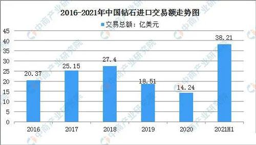 2016-2021年中国钻石进口交易额走势图