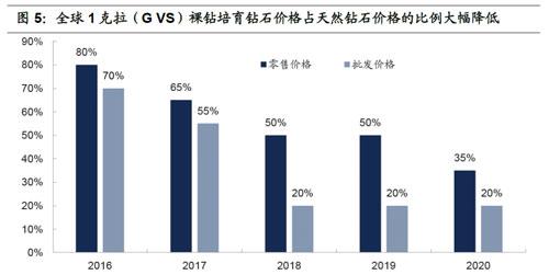 全球1克拉(GSV)裸钻培育钻石价格占天然钻石价格的比例大幅降低