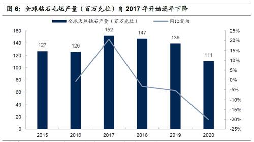 全球钻石毛坯产量(百万克拉)自2017年开始逐年下降