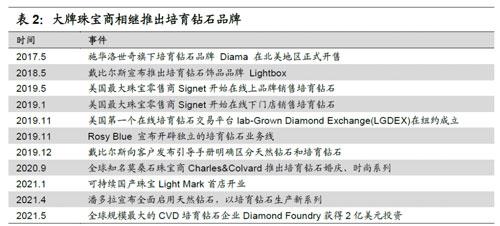 大牌珠宝商相继推出培育钻石品牌